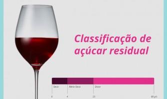 Você sabe o que é o açúcar residual nos vinhos?